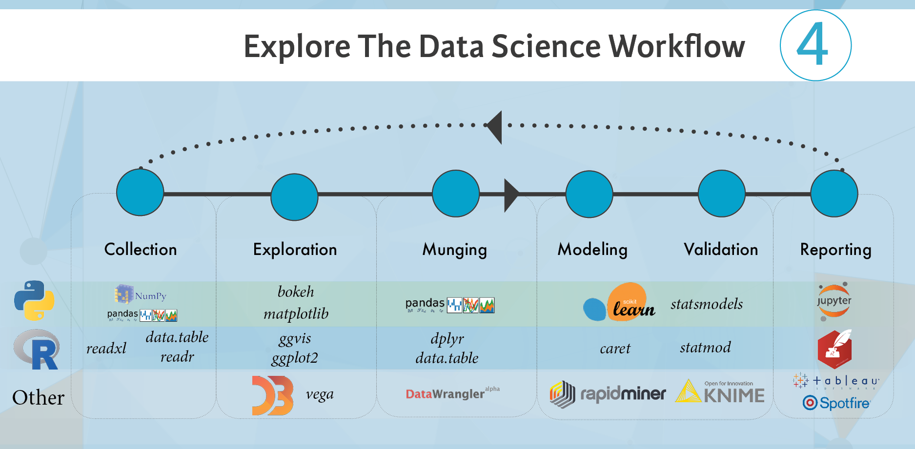 2 Where Do I Start And What Is Step By Step Process To Become A Data Scientist Quora Data Scientist Data Science Machine Learning