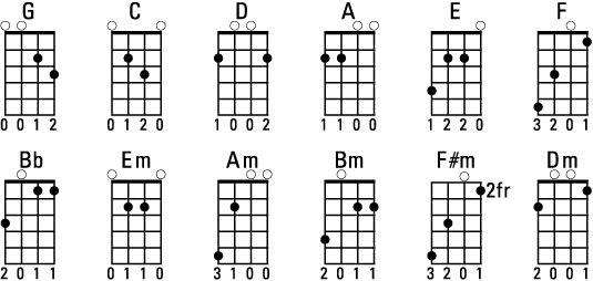 Mandolin Bigger chart of common chords Music Mandolin lessons