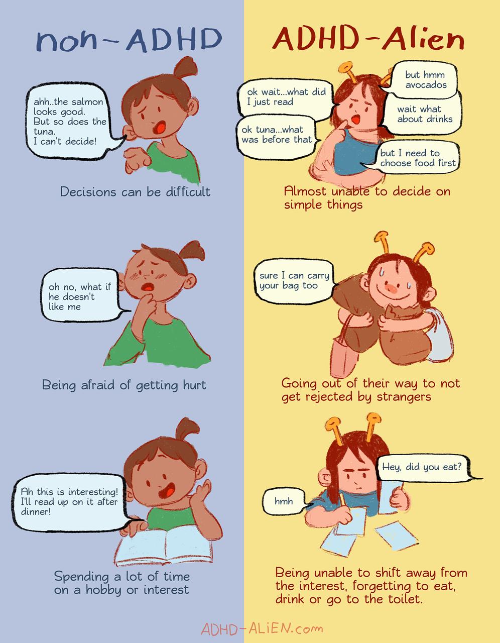 ADHD Symptom Severity vs Neurotypical