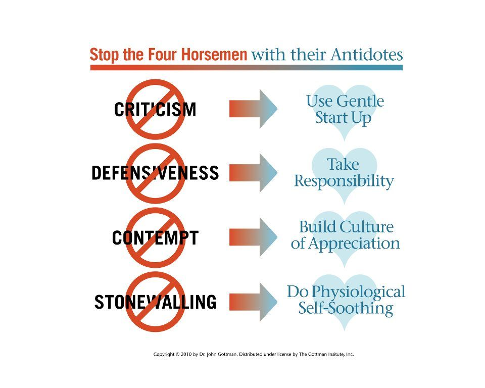 the issue of defensiveness in relationships To overcome defensiveness in your relationship, you'll need to  the need for affirmation in a defensive person may cause him or her to.