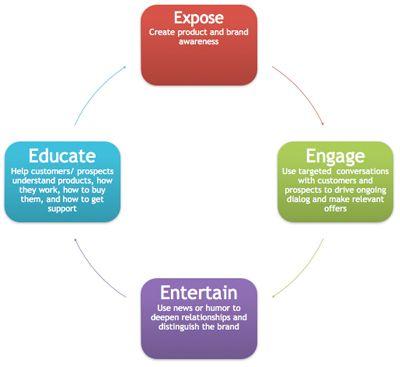 4 Eu0027s of Social Media Marketing Infographics we u003c3 !!! Pinterest - copy blueprint social media marketing agency