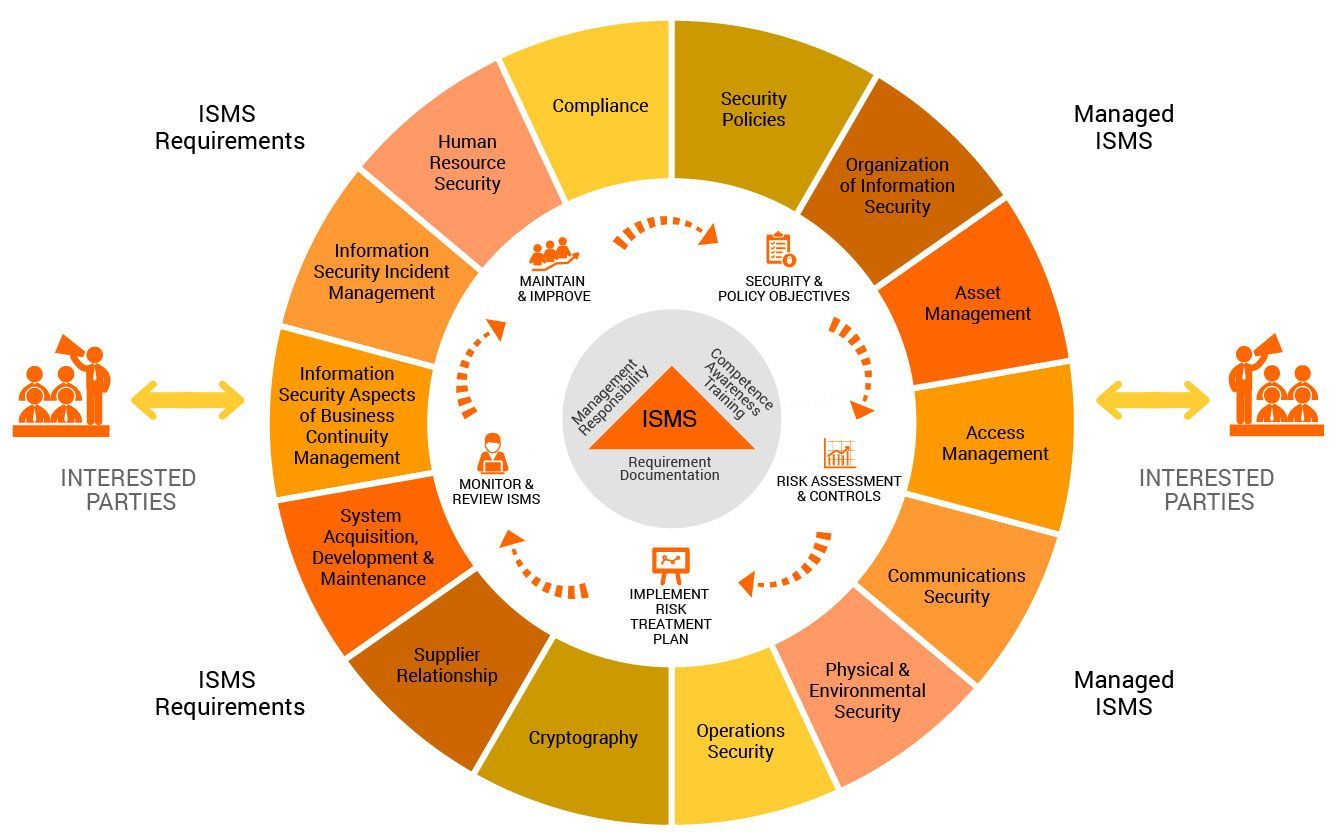 Image result for iso 27001 | Flow_Chart | Information