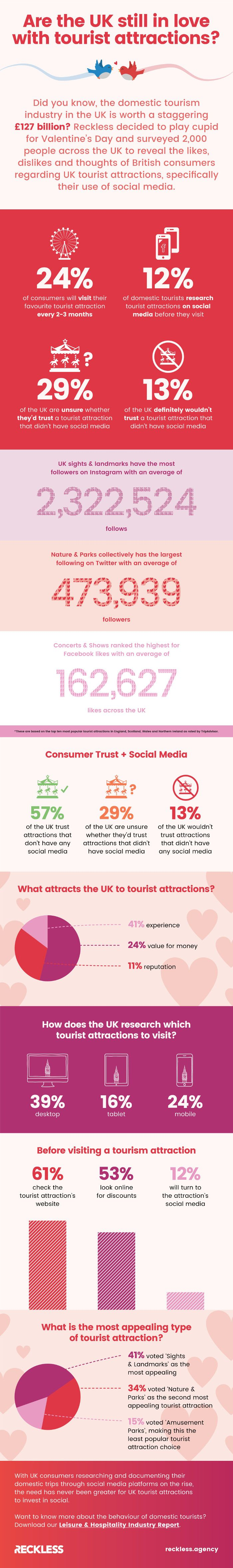 Are The UK Still In Love With Tourist Attractions?