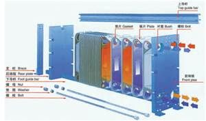 Plate Heat Exchanger Bing Images Heat Exchanger Air Cooler Transmission