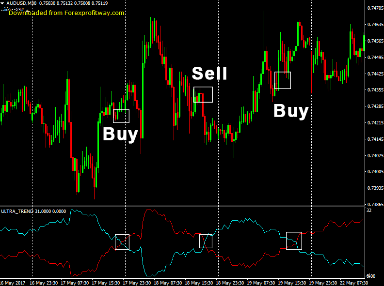forexprofitway is a forexworld zone for best forex indicator