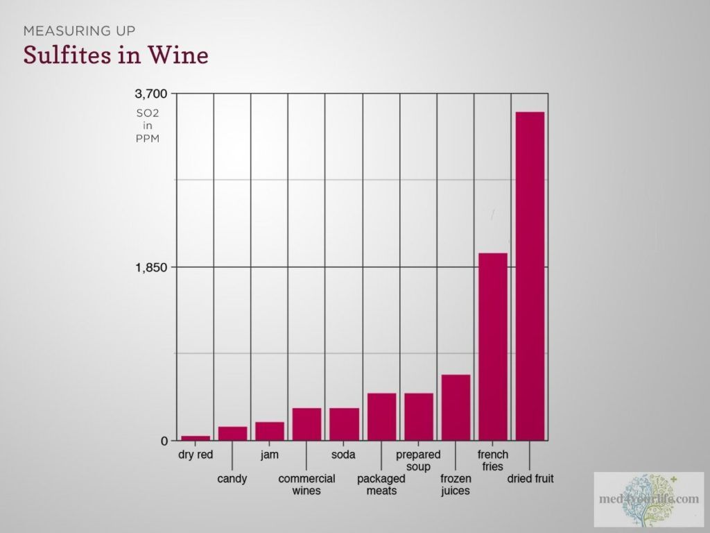 sulfites sources chart