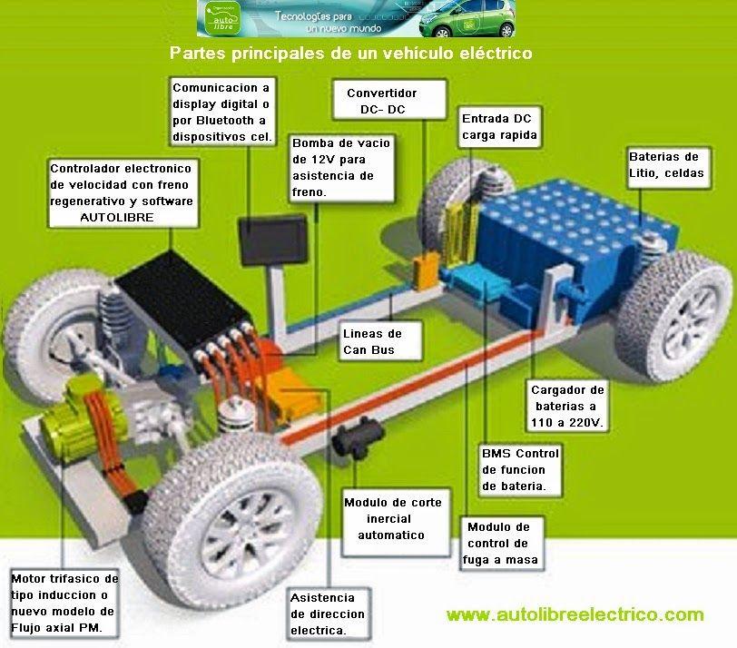 Autolibre Dise 241 O Y Conversi 243 N De Autos El 233 Ctricos Manual