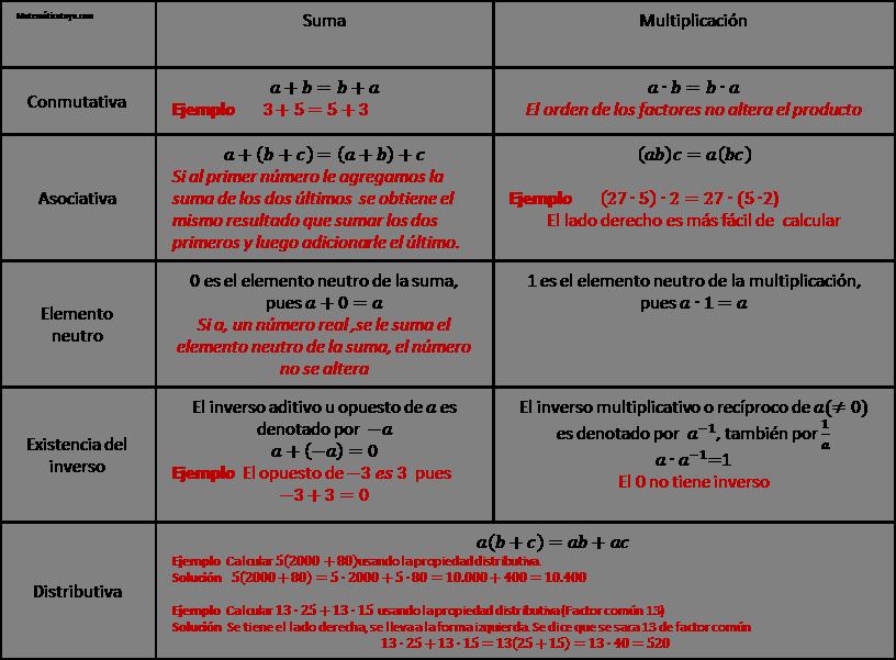 Propiedades De Los Números Reales Numeros Reales Fichas De Matematicas Conmutativa