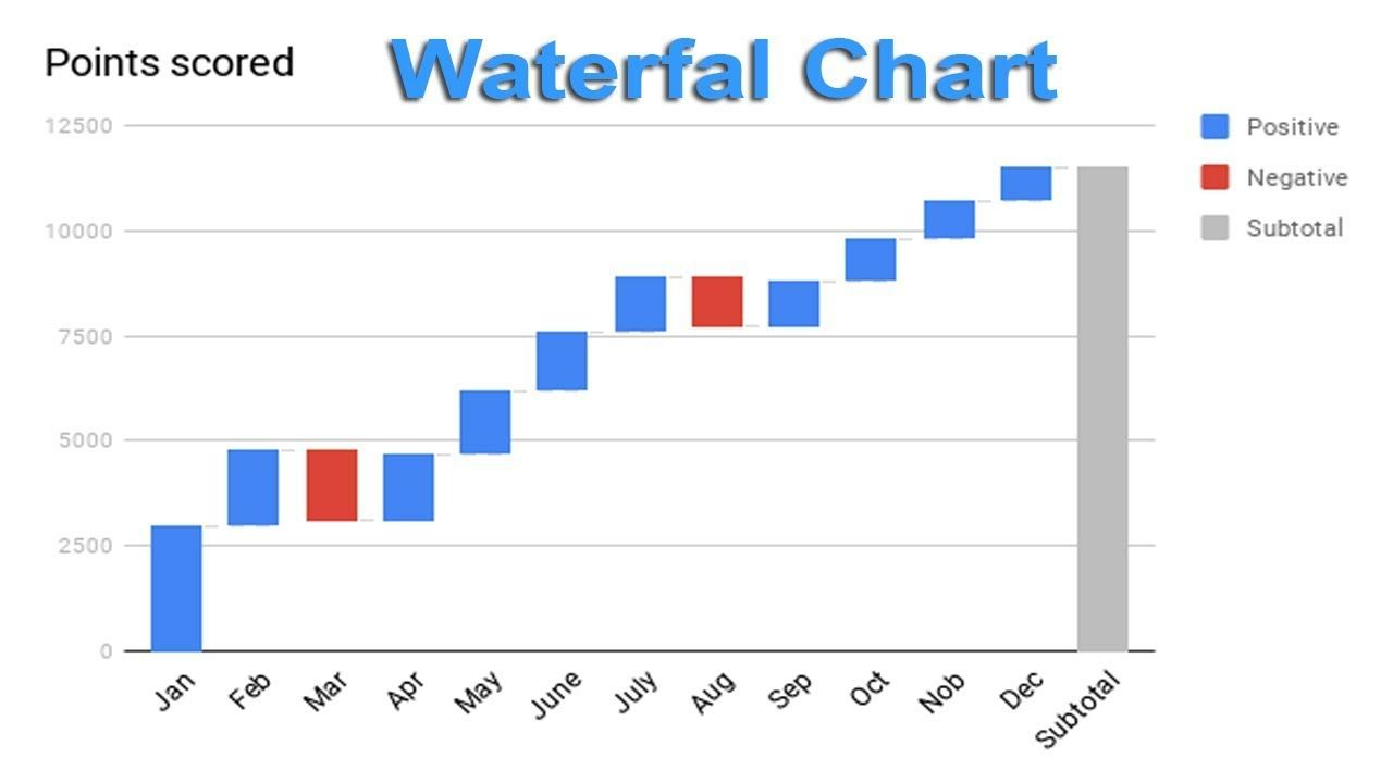 How To Create Waterfall Chart Graph In Google Docs Chart Graphing