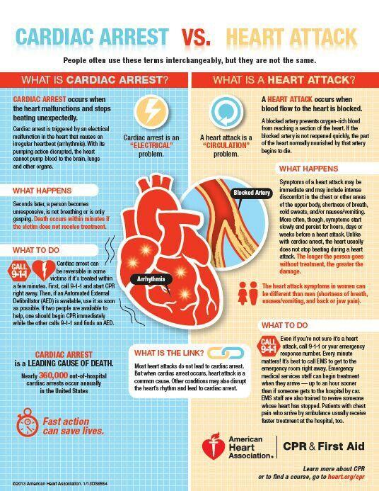 American Heart Assoc (@American_Heart)   Twitter