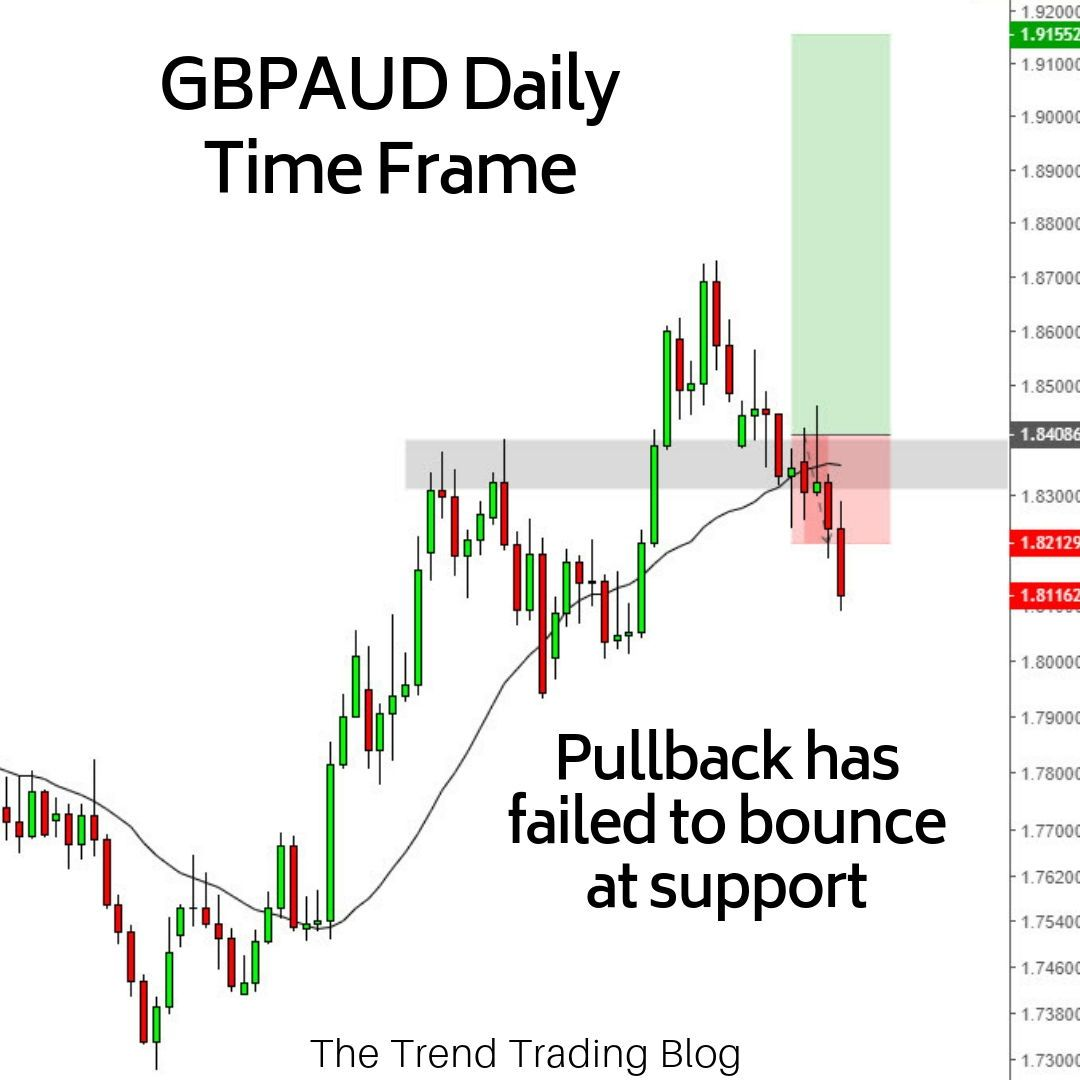 A Quick Update On Yesterday S Post The Pullback On Gbpaud To The