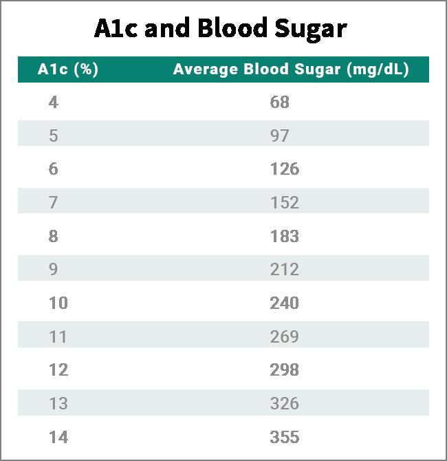 a1c 5 8 comida pre diabetes