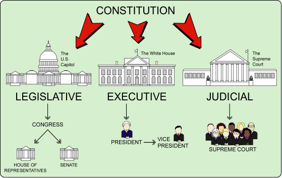 U s federalism diagram of the 3 branches of government and a u s federalism diagram of the 3 branches of government and a bicameral legislature consisting of the ccuart Choice Image