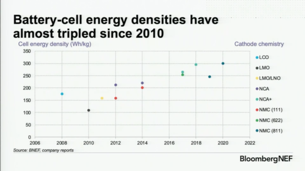 Bloombergnef Lithium Ion Battery Cell Densities Have Almost Tripled Since 2010 Cleantechnica In 2020 Car Cost Energy Storage Electricity