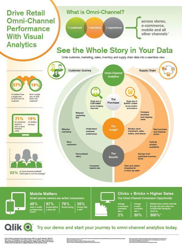 Desi Reuben Sealey On Twitter Visual Analytics Infographic Ecommerce
