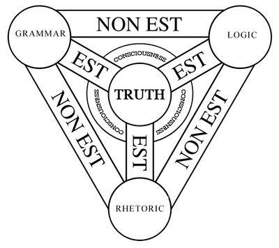 Trivium Grammar Logic Rhetoric Liberal Arts Classical Education Effective Teaching