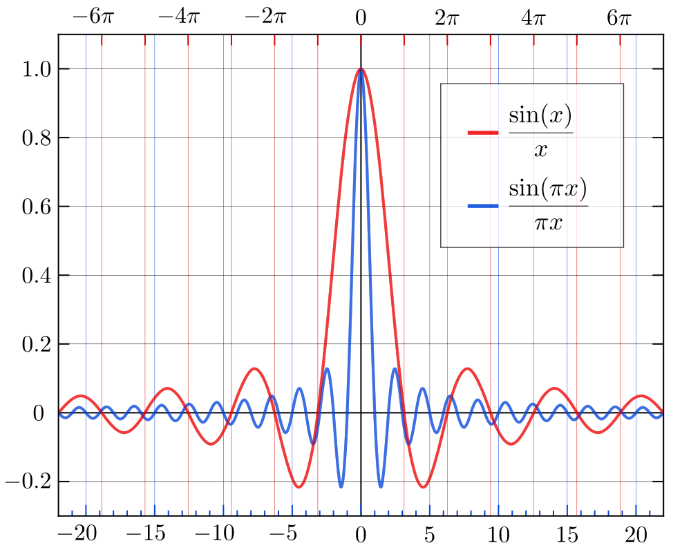 low pass filter and FFT for beginners with Python - Signal