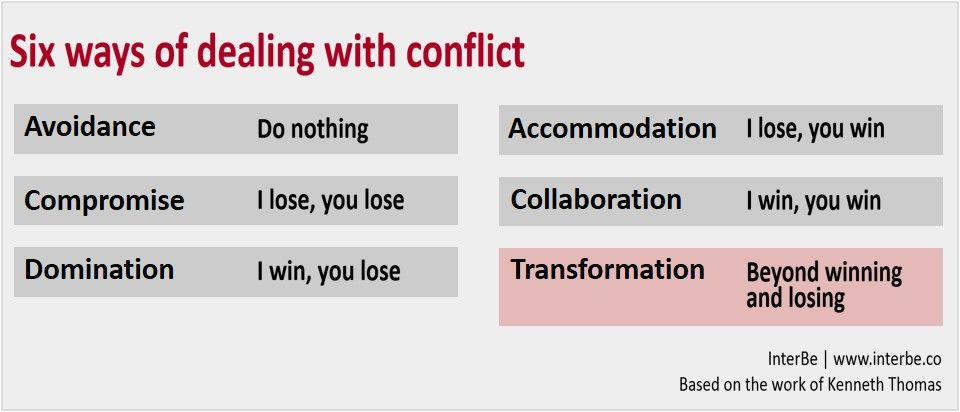 The Six Ways To Dealing With Conflict