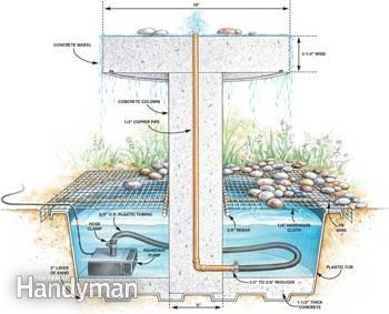 Construction Details Backyard Water Feature Indoor Water Fountains Fountains Outdoor