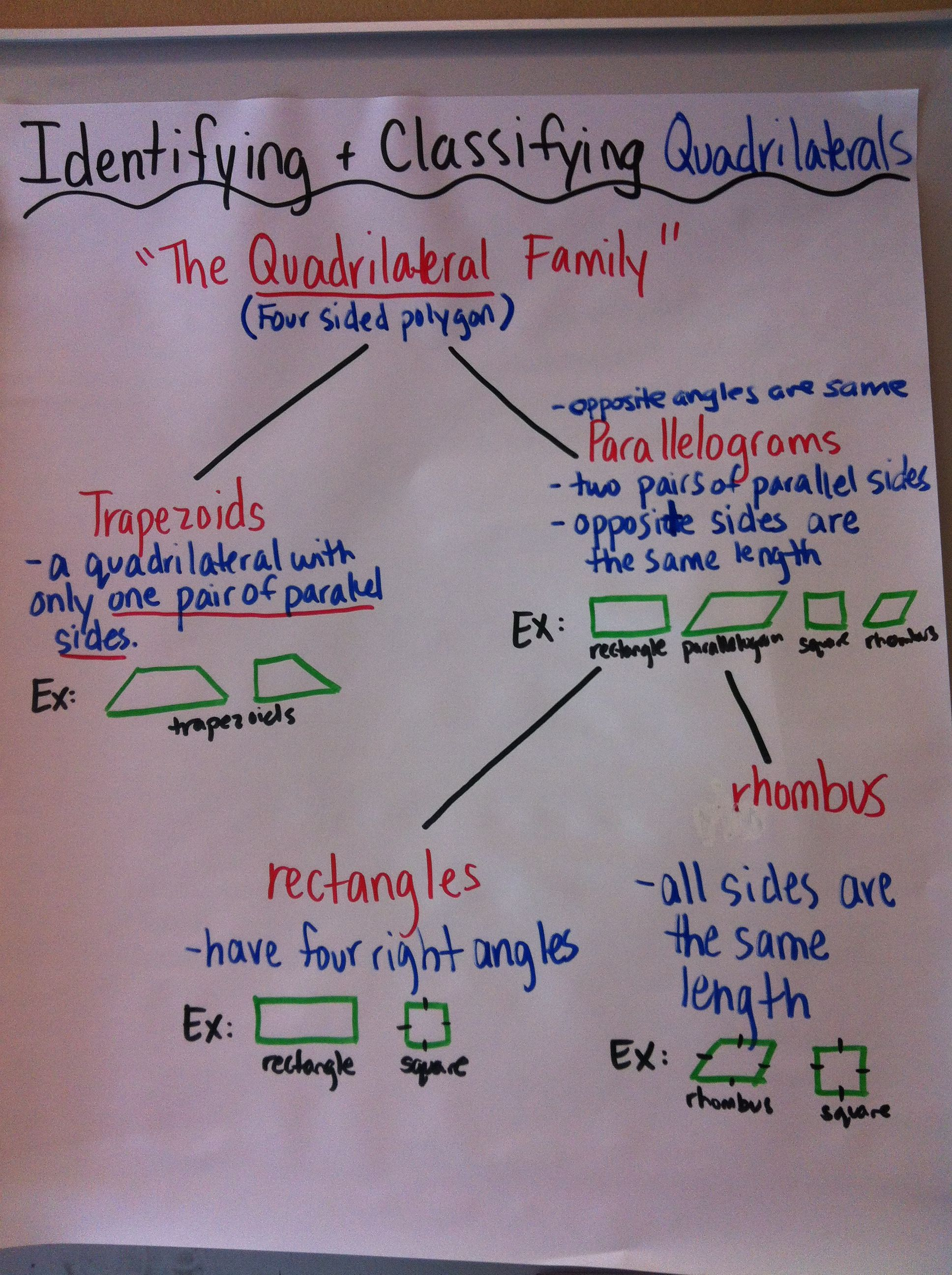 Quadrilateral Family Tree Chart