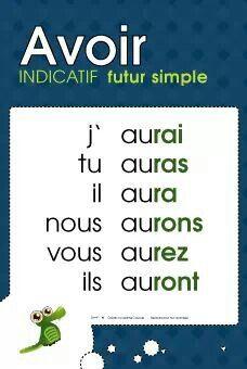 Avoir Au Futur De L Indicatif Bonne Lecon Futur Simple Mots Francais Apprendre Le Francais