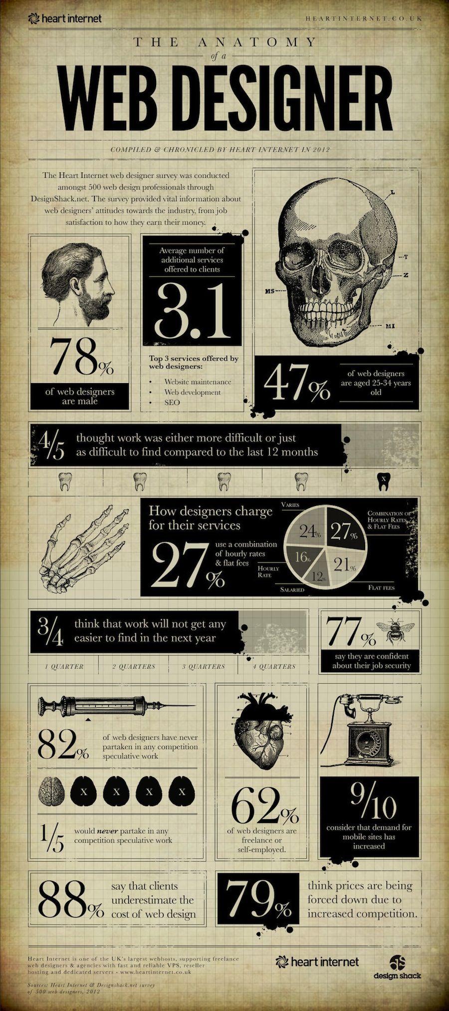 Anatomy of a Web Designer.   Heart Internet   Infographics ...