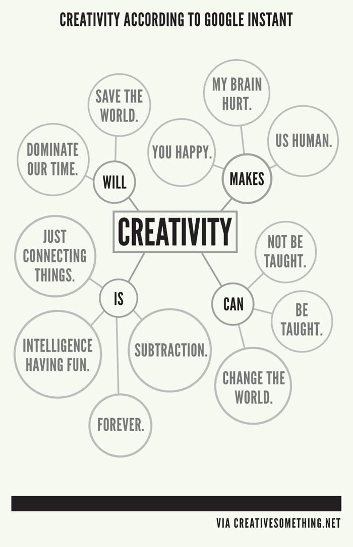 Http Www Theatrefolk Com Blog Creativity Is Creativity Quotes Creative Thinking Words