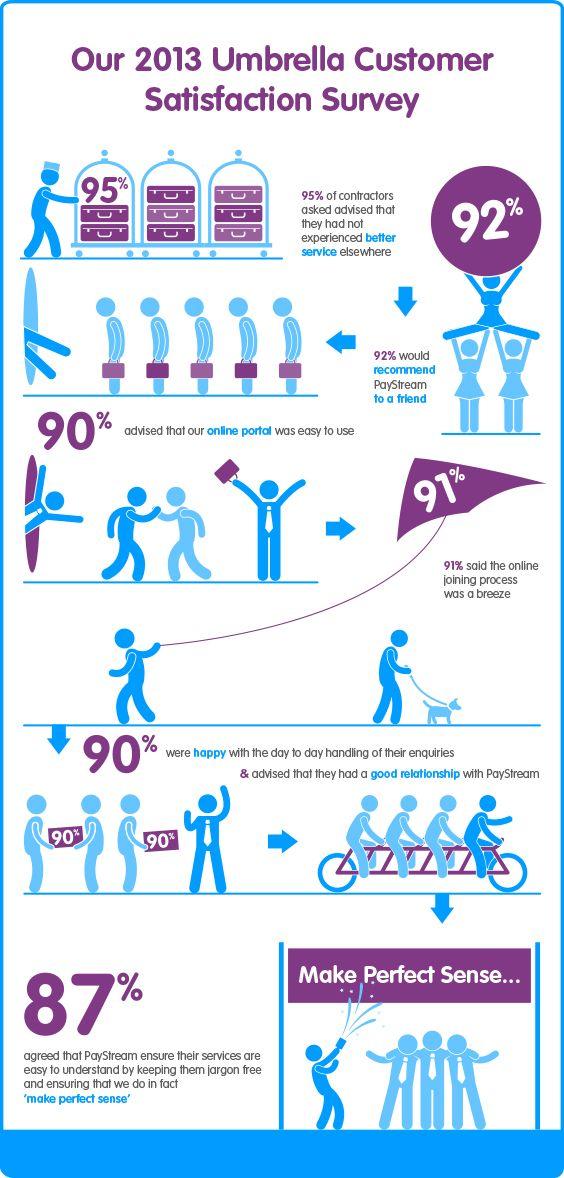 Our  Umbrella Customer Satisfaction Survey  DesignArt