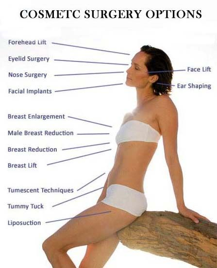 Types of cosmetic breast surgery
