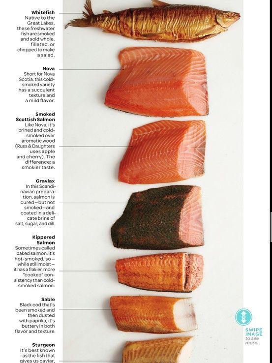 Pin For Pinterest Smoked Fish Smoked Salmon Recipes Smoked Food Recipes