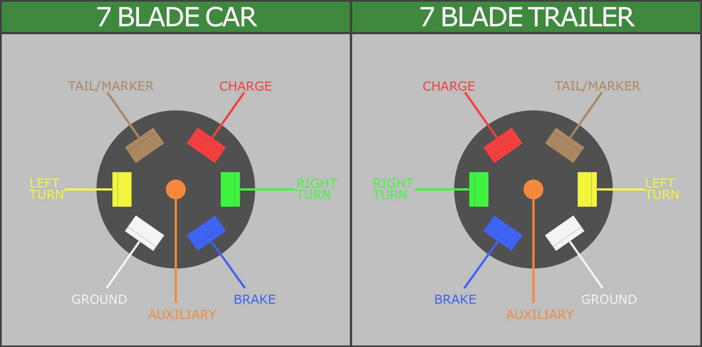 Unique Wiring Diagram For Car Trailer With Electric Brakes Trailer Wiring Diagram Trailer Light Wiring Diagram Design