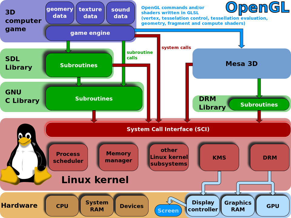 Game Engine Wikipedia The Free Encyclopedia Game Engine Linux Gaming Device Driver