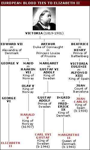 queen victoria s family tree since she had nine children many british