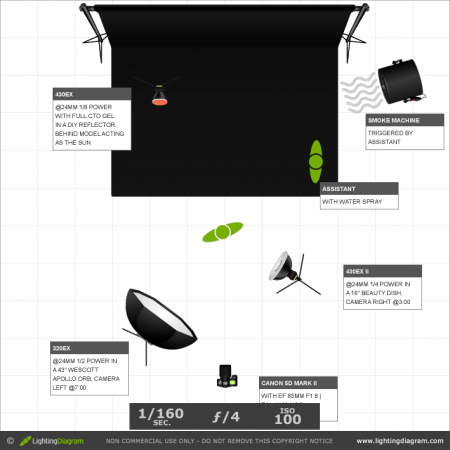 How photographers are using the online lighting diagram creator how photographers are using the online lighting diagram creator ccuart Image collections