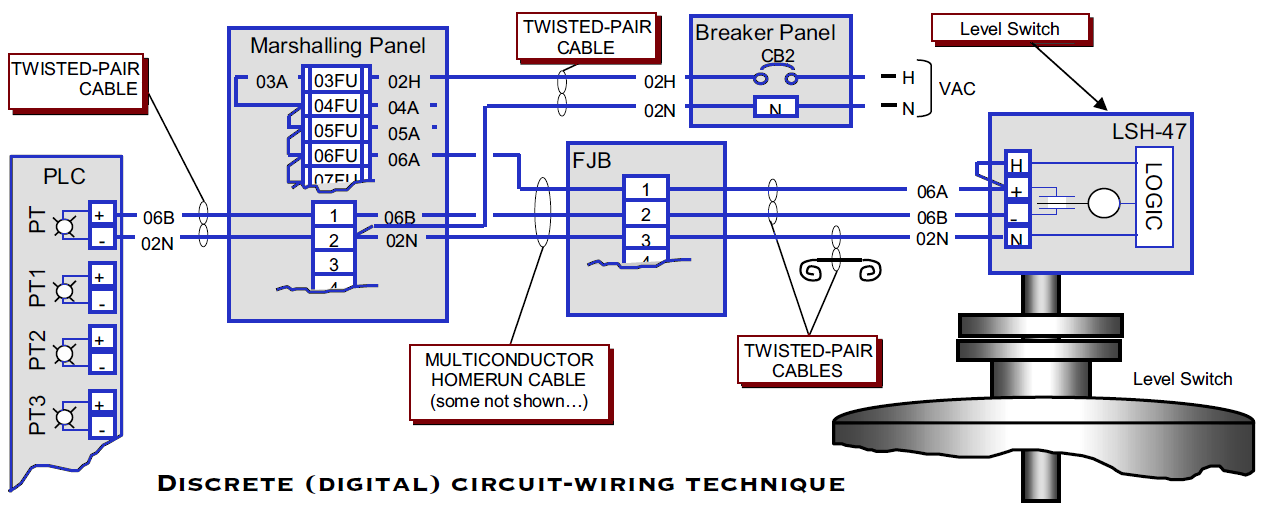 Plc Wiring For Level Switch Wire Digital Breaker Panel