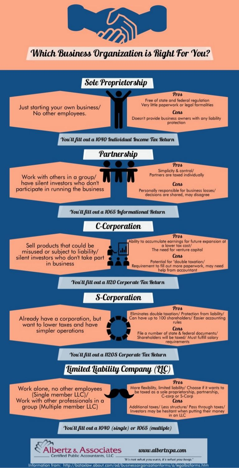 Types of Business Organizations. What business