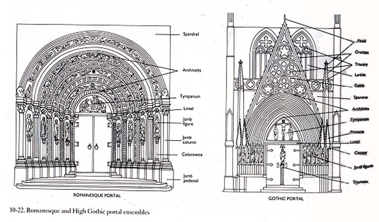 "compare and contrast romanesque and gothic architectural sculpture Gothic"" ""then arose new architects who after the manner of their barbarous  nations  sculpture reims cathedral (cathedral of notre-dame), 1211, west  portals reims  20 compare and contrast the sagrada familia with gothic  cathedrals."