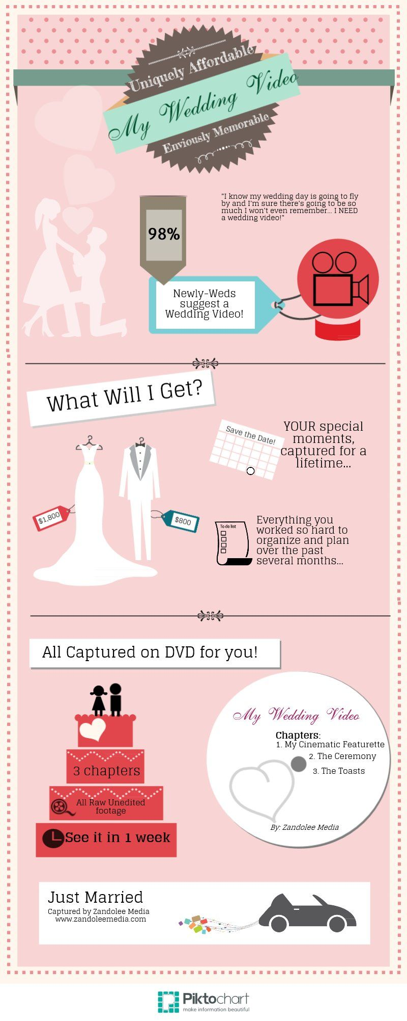 Pin By Scrumptious Couture On Wedding Planners Wedding Video Packages Wedding Videos Wedding Planning