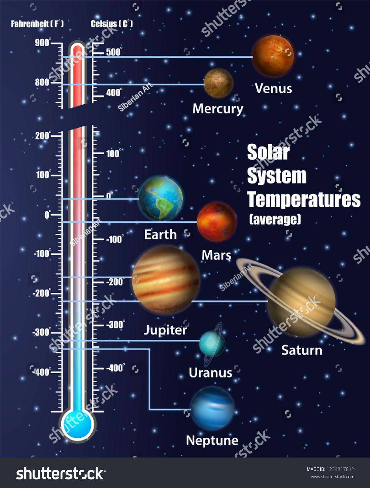 Solar System Temperatures Diagram Vector Educational Poster Scientific Infographic Presentation Solar System Exploration Education Poster Astronomy Science