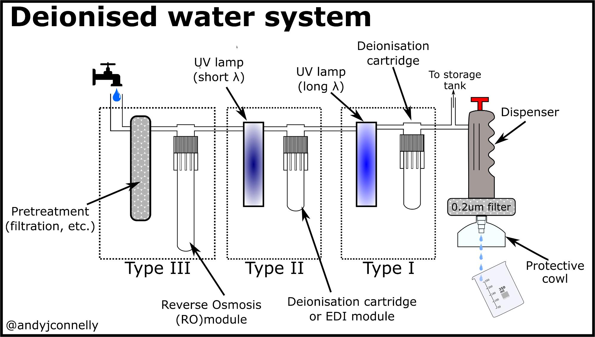 H Th Ng Kh Deionized Water La Gi