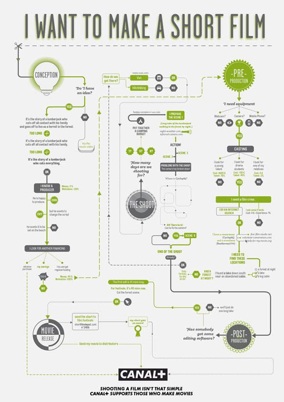 How to make movies helpful infographic flowchart guides also video rh pinterest