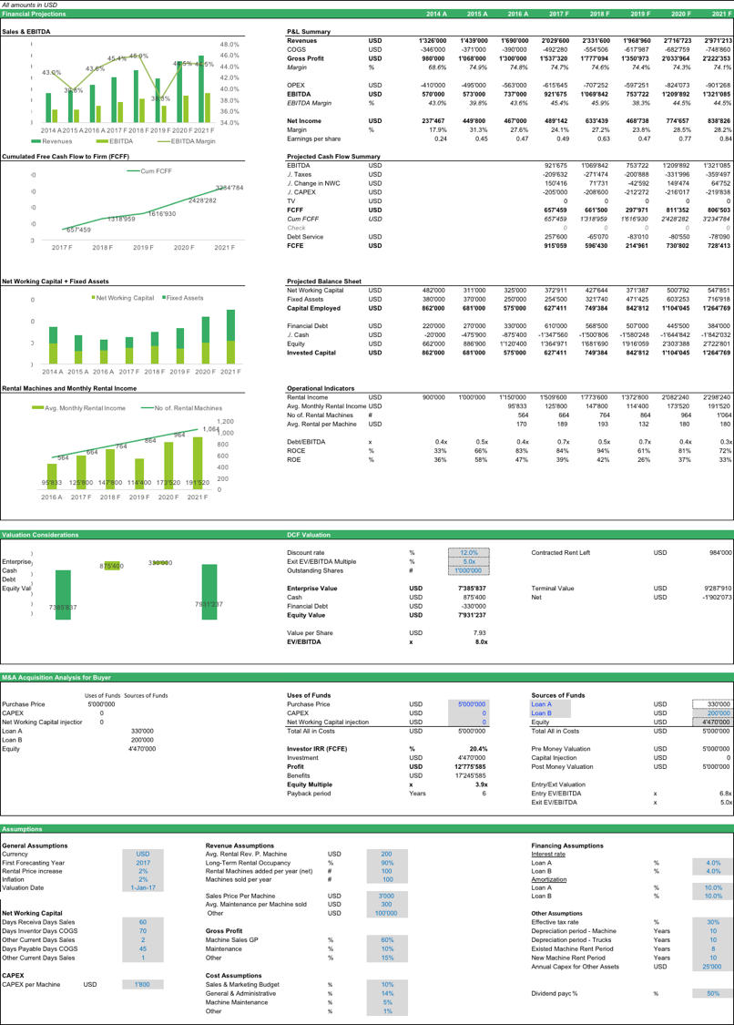 Rental Machine Business Business Template And Layouts - Accounting dashboard template