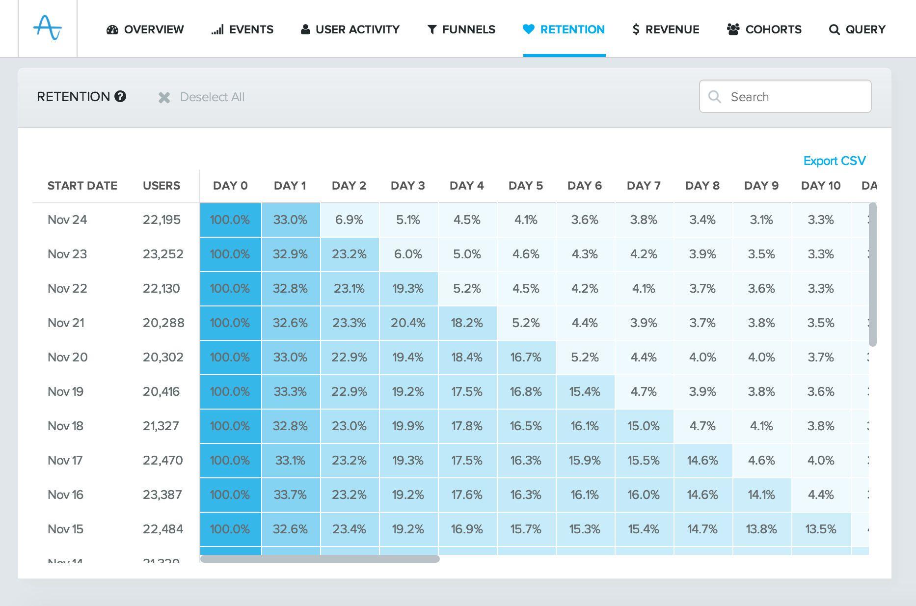 App Web Analytics Amplitude Web Analytics Analytics App