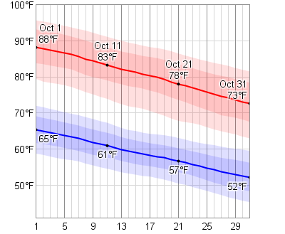 Average Weather In October For Las Vegas Nevada Usa Ireland Weather Weather Graph Weather