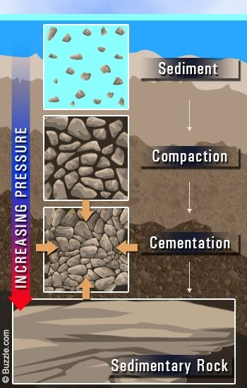 Sedimentary rock formation pictures