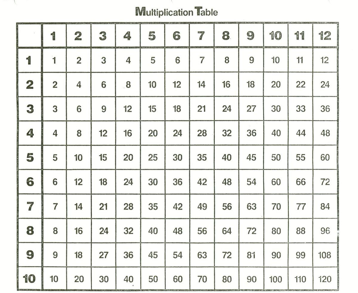 Printable 1 12 Times Tables K5 Worksheets Multiplication Chart Times Tables Worksheets Kids Math Worksheets