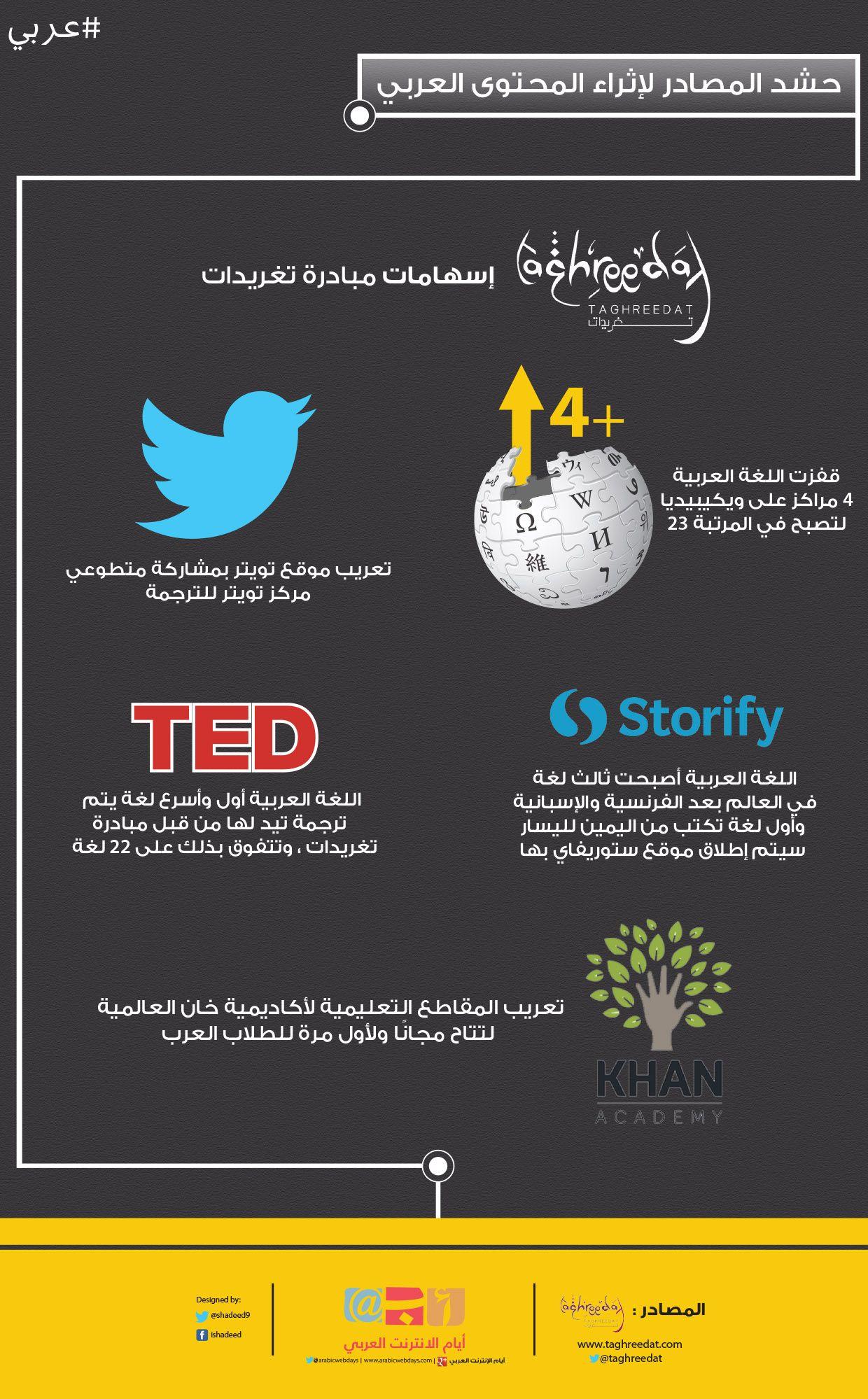 انفوجرافيك الشركاء الرئيسيين في مبادرة تغريدات و كيفية مساهمتهم في إثراء المحتوى العربي بالعربي احلى Infographic Index Tips