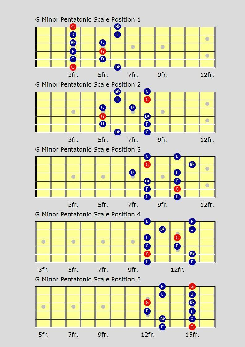 Learn Blues Guitar Scales For That Real Blues Flavour Over Any Blues
