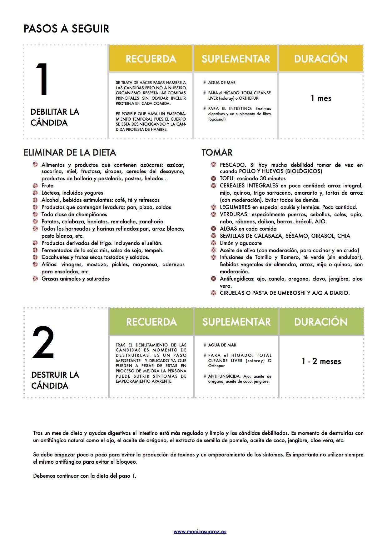 витамин N для похудения Dieta Candidiasis Candidiasis Candidiasis Intestinal