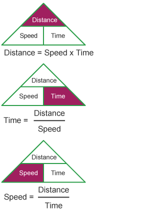 In National 4 Maths Use The Distance Speed And Time Equation To Calculate Distance Speed And Time By Us Math Classroom Decorations Gcse Math Physics Concepts
